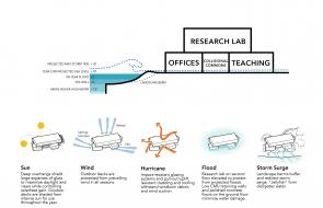 Contact sheet image 4 of Duke University Marine Laboratory